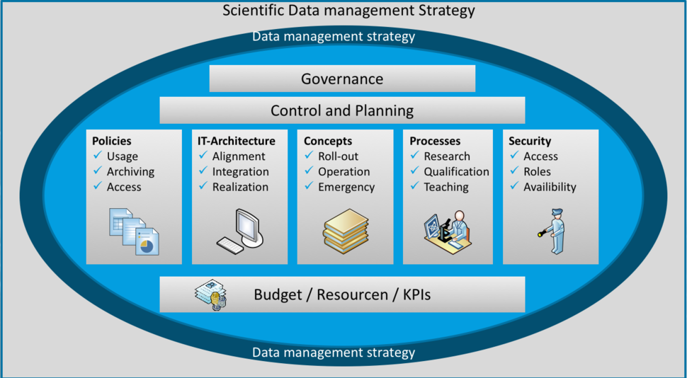 20150825_datenmanagement_strategy_3.png
